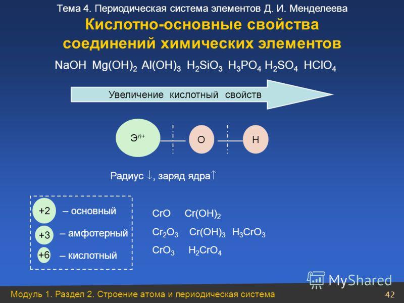 Модуль 1. Раздел 2. Строение атома и периодическая система 42 Тема 4. Периодическая система элементов Д. И. Менделеева Увеличение кислотный свойств Эn+Эn+ ОН Радиус, заряд ядра NaOН Mg(OH) 2 Al(OH) 3 H 2 SiO 3 H 3 PO 4 H 2 SO 4 HСlO 4 +2 +3 +6 – осно