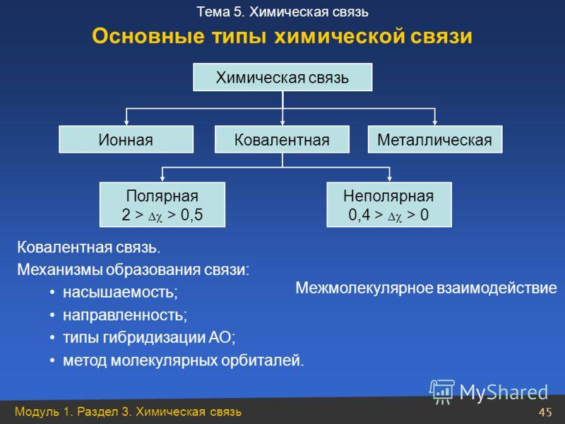 Модуль 1. Раздел 3. Химическая связь 45 Тема 5. Химическая связь Ковалентная связь. Механизмы образования связи: насышаемость; направленность; типы гибридизации АО; метод молекулярных орбиталей. Химическая связь Ионная Ковалентная Металлическая Поляр