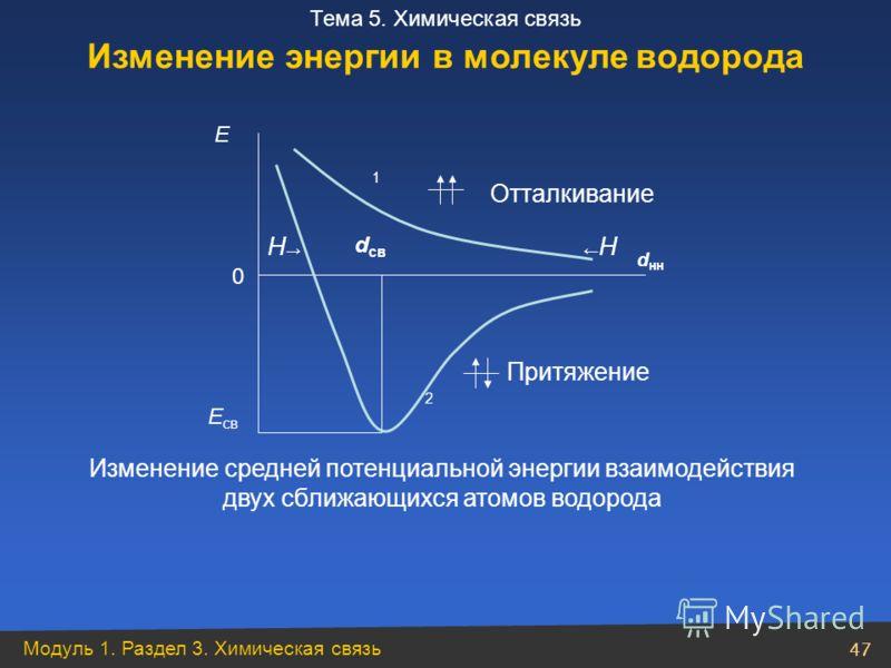 Модуль 1. Раздел 3. Химическая связь 47 Тема 5. Химическая связь Е св Изменение средней потенциальной энергии взаимодействия двух сближающихся атомов водорода Отталкивание Н d нн Притяжение 2 0 Е d св Н 1 Изменение энергии в молекуле водорода
