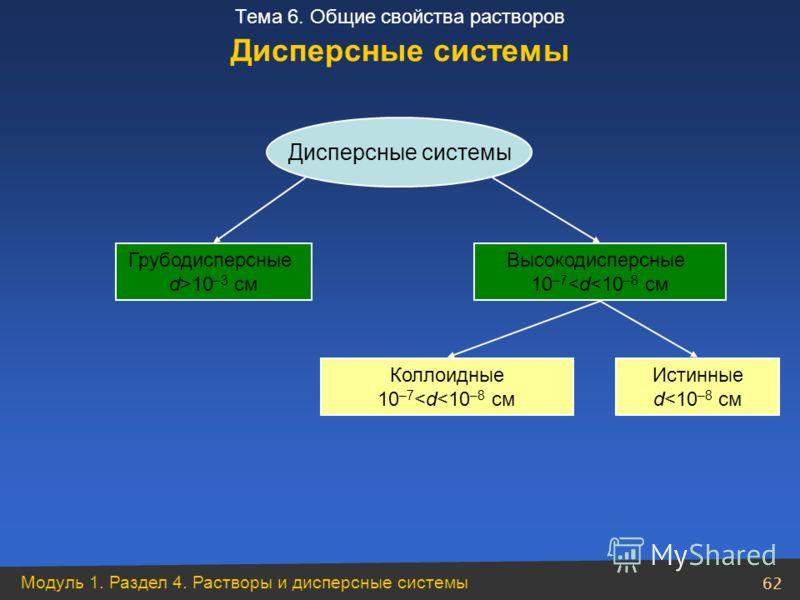 Модуль 1. Раздел 4. Растворы и дисперсные системы 62 Тема 6. Общие свойства растворов Дисперсные системы Грубодисперсные d>10 –3 см Высокодисперсные 10 –7
