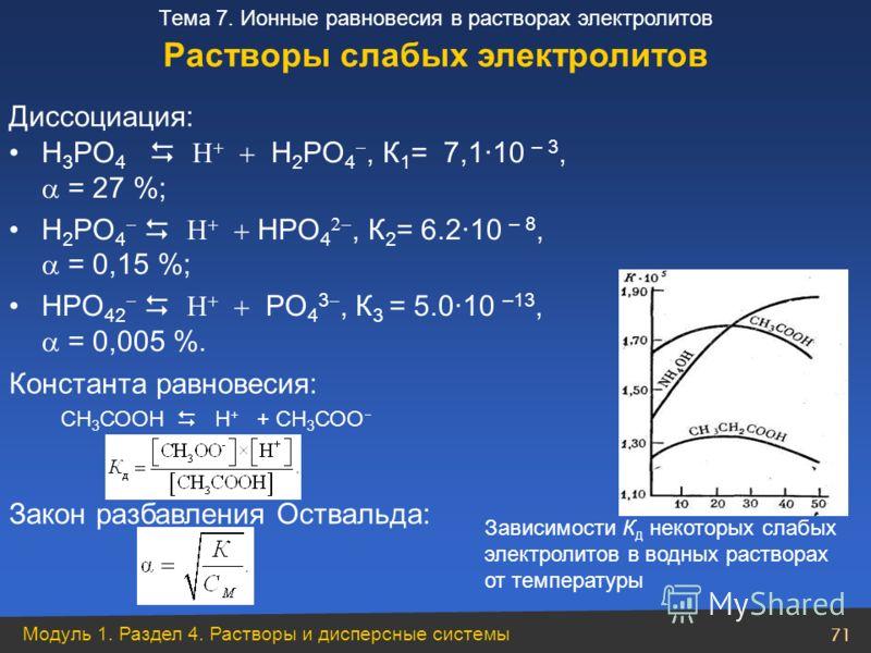 Модуль 1. Раздел 4. Растворы и дисперсные системы 71 Тема 7. Ионные равновесия в растворах электролитов Константа равновесия: СН 3 СООН Н + + СН 3 СОО Закон разбавления Оствальда: Зависимости К д некоторых слабых электролитов в водных растворах от те