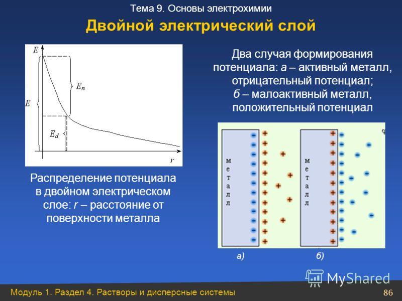 Модуль 1. Раздел 4. Растворы и дисперсные системы 86 Тема 9. Основы электрохимии Распределение потенциала в двойном электрическом слое: r – расстояние от поверхности металла Два случая формирования потенциала: а – активный металл, отрицательный потен