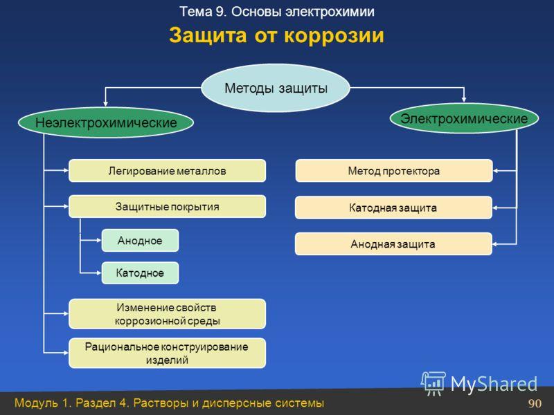 Модуль 1. Раздел 4. Растворы и дисперсные системы 90 Тема 9. Основы электрохимии Методы защиты Электрохимические Неэлектрохимические Легирование металлов Защитные покрытия Анодное Катодное Изменение свойств коррозионной среды Рациональное конструиров