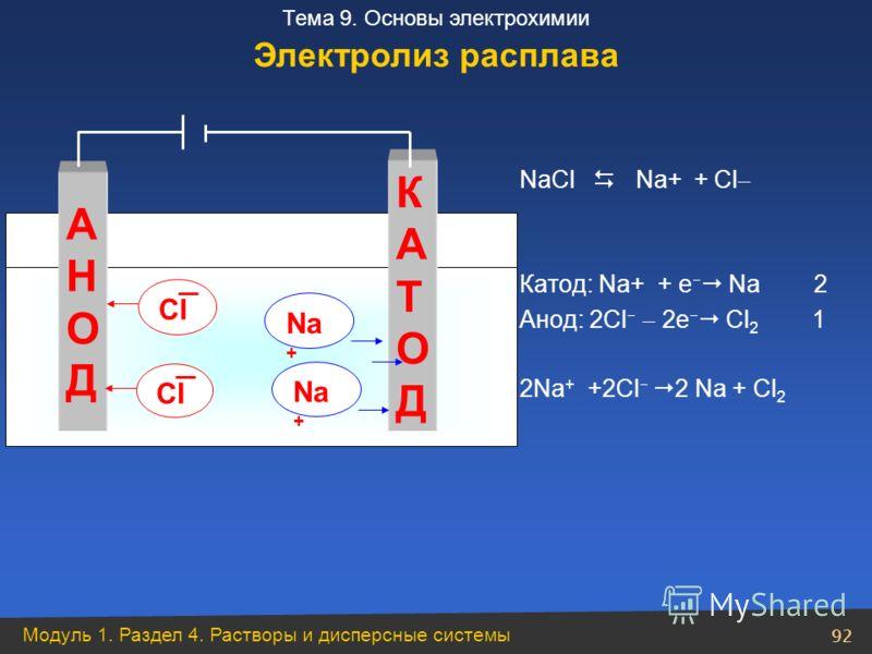 Модуль 1. Раздел 4. Растворы и дисперсные системы 92 Тема 9. Основы электрохимии NaCl Na+ + Cl Катод: Na+ + е Na 2 Анод: 2Cl 2е Cl 2 1 2Na + +2Cl 2 Na + Cl 2 АНОДАНОД КАТОДКАТОД Na + CI Na + Электролиз расплава