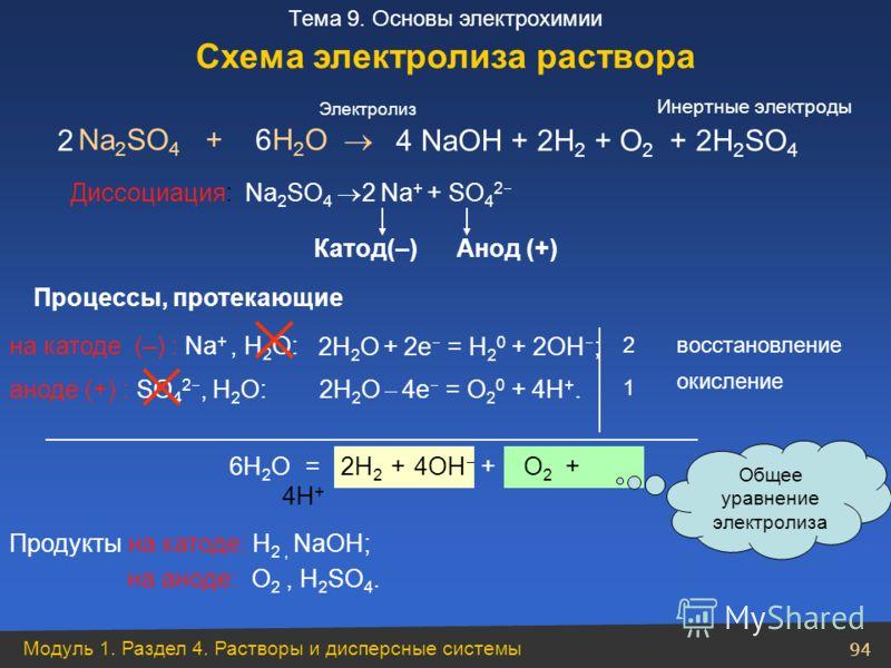 Модуль 1. Раздел 4. Растворы и дисперсные системы 94 Тема 9. Основы электрохимии Na 2 SO 4 + H 2 O Диссоциация: Na 2 SO 4 2 Na + + SO 4 2 аноде (+) : SO 4 2, Н 2 О: 2 1 6Н 2 О = 2Н 2 + 4ОН + O 2 + 4Н + 4 NaОН + 2Н 2 + O 2 + 2Н 2 SO 4 Продукты на като