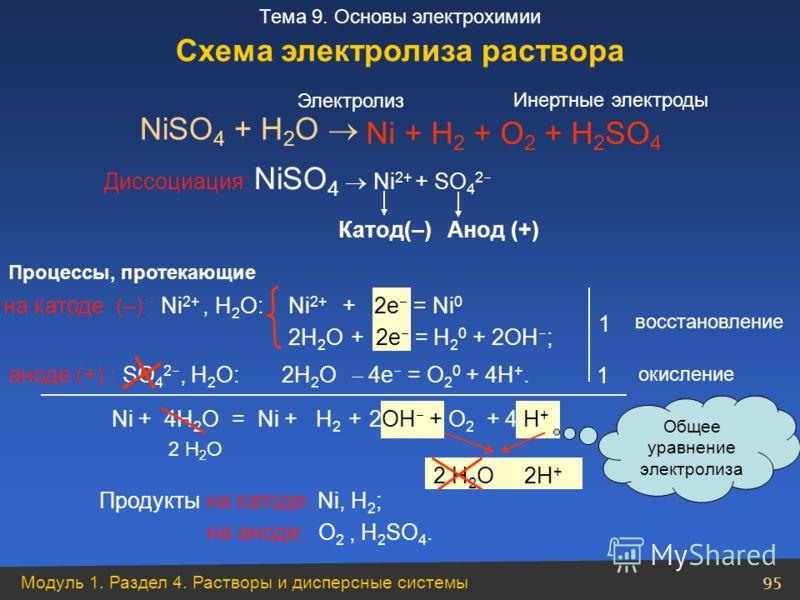 Модуль 1. Раздел 4. Растворы и дисперсные системы 95 Тема 9. Основы электрохимии Ni 2+ + 2e = Ni 0 2Н 2 О + 2e = Н 2 0 + 2ОН ; NiSO 4 + H 2 O Диссоциация: NiSO 4 Ni 2+ + SO 4 2 на катоде (–) : Ni 2+, Н 2 О: аноде (+) : SO 4 2, Н 2 О: 1 1 Ni + 4Н 2 О