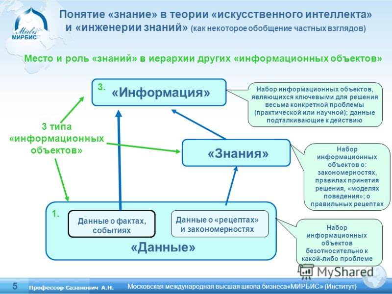 5 Понятие «знание» в теории «искусственного интеллекта» и «инженерии знаний» (как некоторое обобщение частных взглядов) Московская международная высшая школа бизнеса«МИРБИС» (Институт) 3 типа «информационных объектов» Место и роль «знаний» в иерархии