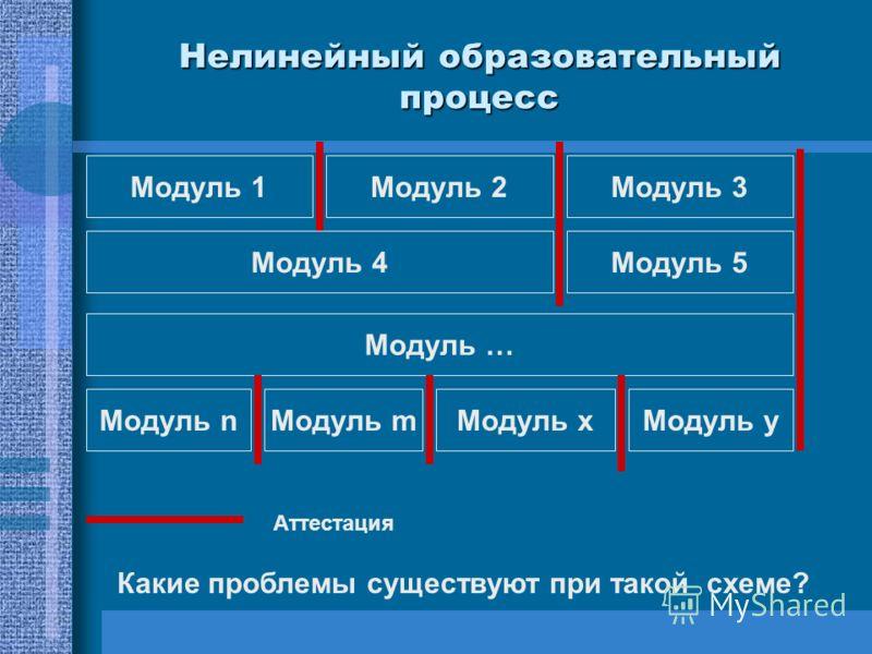 Нелинейный образовательный процесс Модуль 1Модуль 2 Модуль 5 Модуль 3 Модуль 4 Модуль … Модуль nМодуль xМодуль yМодуль m Аттестация Какие проблемы существуют при такой схеме?