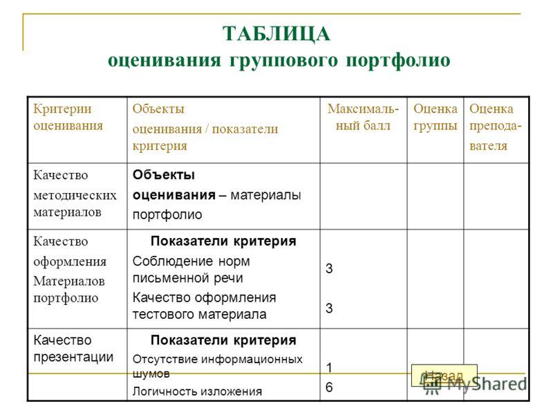 Таблица оценивания конкурса