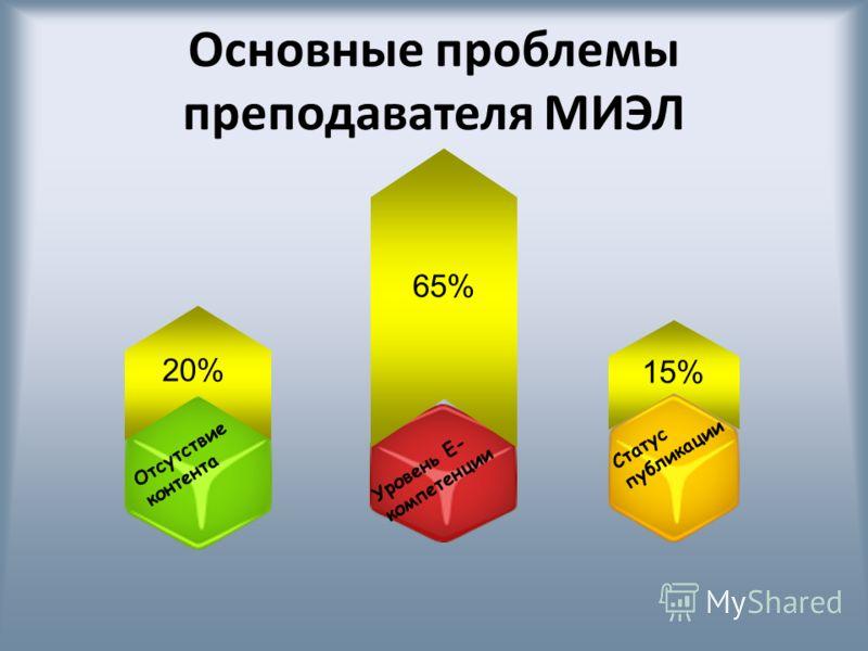 Основные проблемы преподавателя МИЭЛ 65% Уровень Е- компетенции Отсутствие контента 20% Статус публикации 15%