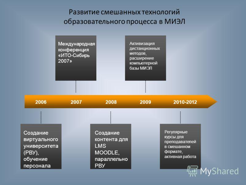 20062007200820092010-2012 Создание виртуального университета (РВУ), обучение персонала Создание контента для LMS MOODLE, параллельно РВУ Регулярные курсы для преподавателей в смешанном формате, активная работа Международная конференция «ИТО-Сибирь 20