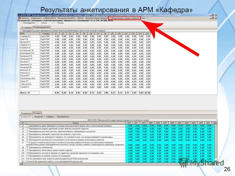 32 26 Результаты анкетирования в АРМ «Кафедра»