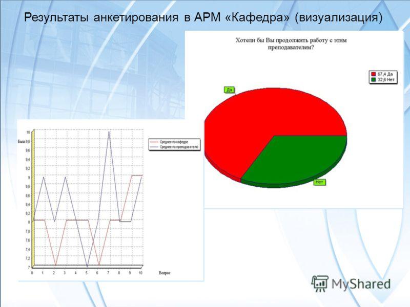 33 Результаты анкетирования в АРМ «Кафедра» (визуализация)