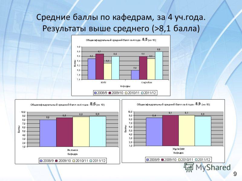 40 Средние баллы по кафедрам, за 4 уч.года. Результаты выше среднего (>8,1 балла) 9