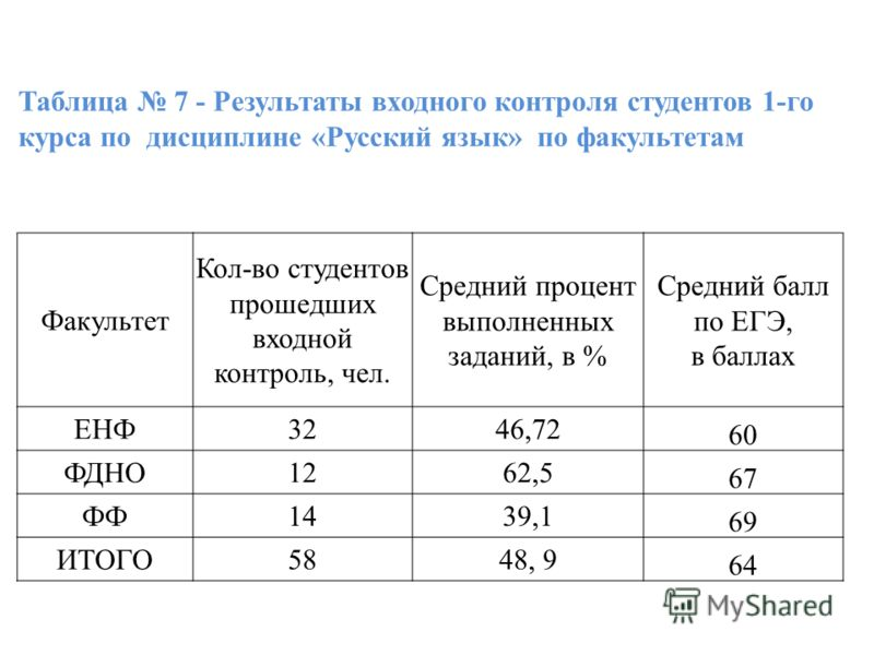 Таблица 7 - Результаты входного контроля студентов 1-го курса по дисциплине «Русский язык» по факультетам Факультет Кол-во студентов прошедших входной контроль, чел. Средний процент выполненных заданий, в % Средний балл по ЕГЭ, в баллах ЕНФ3246,72 60