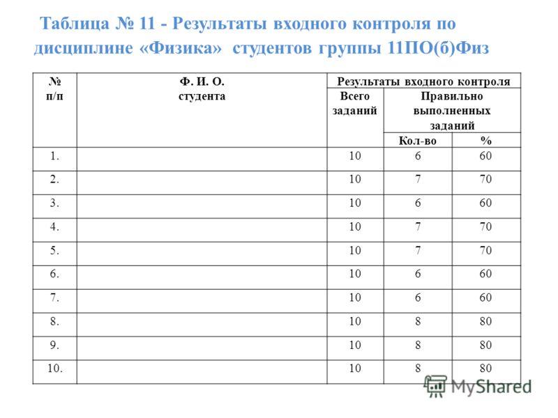 Таблица 11 - Результаты входного контроля по дисциплине «Физика» студентов группы 11ПО(б)Физ п/п Ф. И. О. студента Результаты входного контроля Всего заданий Правильно выполненных заданий Кол-во% 1.10660 2.10770 3.10660 4.10770 5.10770 6.10660 7.1066