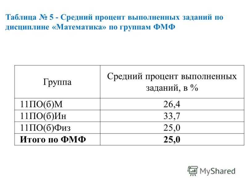 Группа Средний процент выполненных заданий, в % 11ПО(б)М26,4 11ПО(б)Ин33,7 11ПО(б)Физ25,0 Итого по ФМФ25,0 Таблица 5 - Средний процент выполненных заданий по дисциплине «Математика» по группам ФМФ