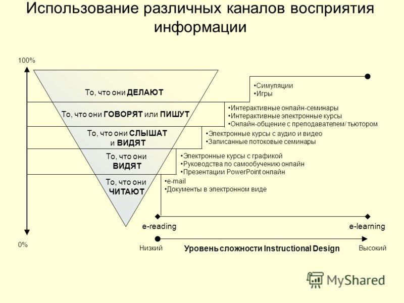 Использование различных каналов восприятия информации То, что они ДЕЛАЮТ То, что они ГОВОРЯТ или ПИШУТ То, что они СЛЫШАТ и ВИДЯТ То, что они ВИДЯТ То, что они ЧИТАЮТ e-readinge-learning Уровень сложности Instructional Design НизкийВысокий Симуляции
