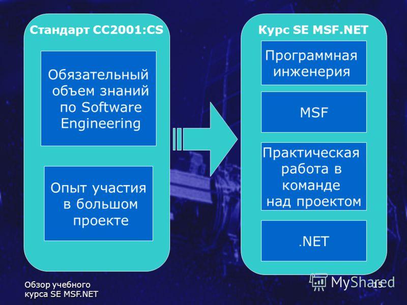 Обзор учебного курса SE MSF.NET 15 Стандарт CC2001:CSКурс SE MSF.NET Обязательный объем знаний по Software Engineering Опыт участия в большом проекте Программная инженерия MSF Практическая работа в команде над проектом. NET