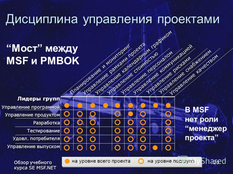 Обзор учебного курса SE MSF.NET 20 Дисциплина управления проектами Лидеры групп Управление программой Управление продуктом Разработка Тестирование Удовл. потребителя Управление выпуском Управление качеством Управление рисками Управление снабжением Уп