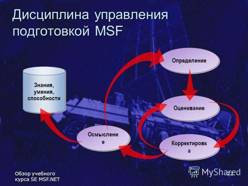 Обзор учебного курса SE MSF.NET 22 Определение Дисциплина управления подготовкой MSF Знания, умения, способности Корректировк а Оценивание Осмыслени е