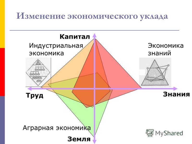 Изменение экономического уклада Капитал Земля Труд Знания Аграрная экономика Экономика знаний Индустриальная экономика