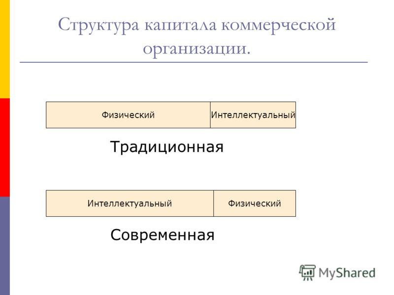 Структура капитала коммерческой организации. Традиционная Современная Физический ИнтеллектуальныйФизический Интеллектуальный