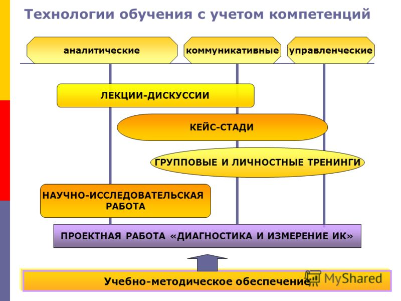 Технологии обучения с учетом компетенций КЕЙС-СТАДИ ЛЕКЦИИ-ДИСКУССИИ НАУЧНО-ИССЛЕДОВАТЕЛЬСКАЯ РАБОТА ГРУППОВЫЕ И ЛИЧНОСТНЫЕ ТРЕНИНГИ аналитическиеуправленческиекоммуникативные ПРОЕКТНАЯ РАБОТА «ДИАГНОСТИКА И ИЗМЕРЕНИЕ ИК» Учебно-методическое обеспече