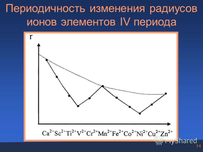 14 Периодичность изменения радиусов ионов элементов IV периода