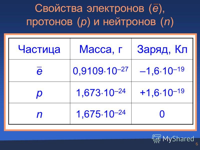 6 Свойства электронов (e), протонов (p) и нейтронов (n) ЧастицаМасса, гЗаряд, Кл e 0,9109 10 –27 –1,6 10 –19 p 1,673 10 –24 +1,6 10 –19 n 1,675 10 –24 0