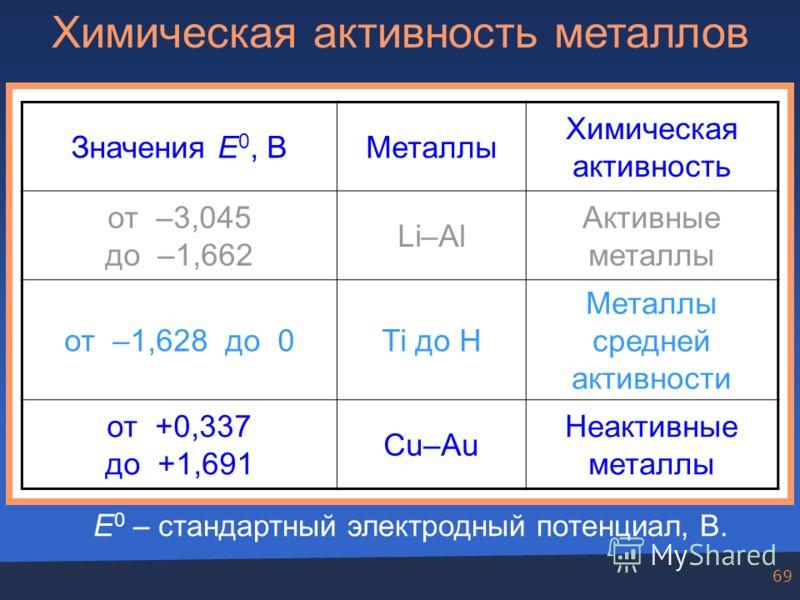 69 Химическая активность металлов Значения E 0, ВМеталлы Химическая активность от –3,045 до –1,662 Li–Al Активные металлы от –1,628 до 0Ti до H Металлы средней активности от +0,337 до +1,691 Cu–Au Неактивные металлы E 0 – стандартный электродный поте