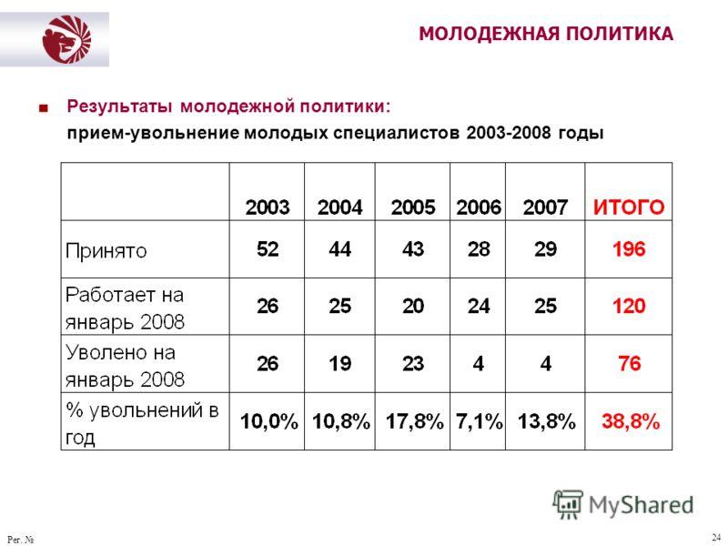 Рег. 24 МОЛОДЕЖНАЯ ПОЛИТИКА Результаты молодежной политики: прием-увольнение молодых специалистов 2003-2008 годы