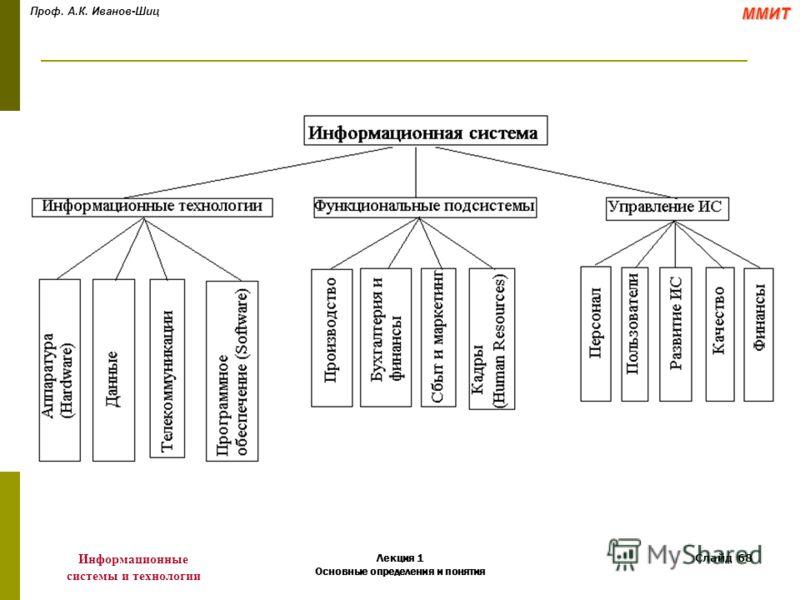 Проф. А.К. Иванов-ШицММИТ Информационные системы и технологии Лекция 1 Основные определения и понятия Слайд 68