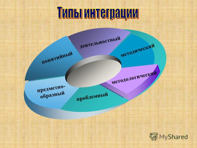 методический деятельностный понятийный предметно- образный проблемный методологический