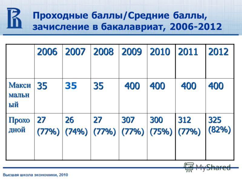 Проходные баллы/Средние баллы, зачисление в бакалавриат, 2006-2012 20062007200820092010 2011 2012 Макси мальн ый 353535 400 400400 400 Прохо дной 27(77%)26(74%)27(77%)307(77%)300(75%)312(77%) 325 (82%)