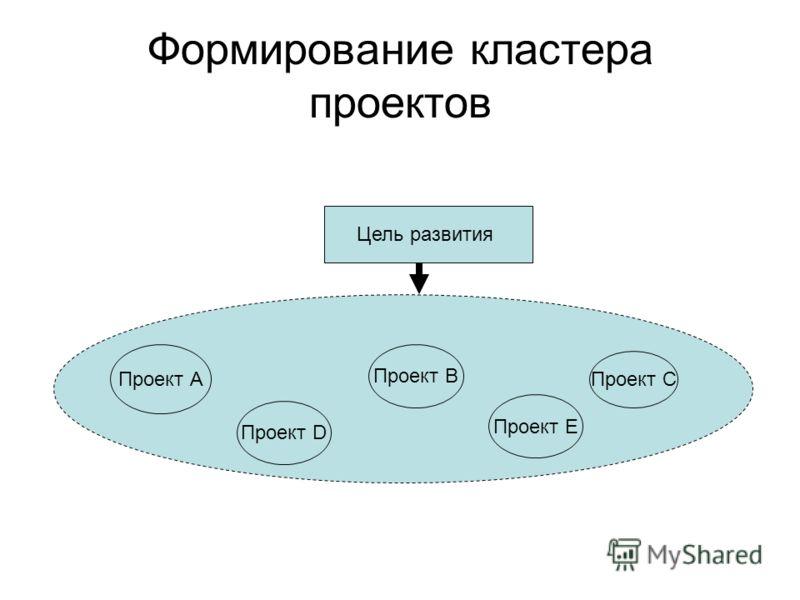 Формирование кластера проектов Цель развития Проект А Проект В Проект С Проект D Проект E