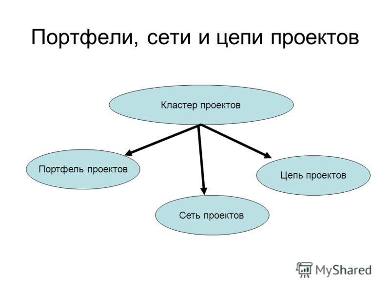 Портфели, сети и цепи проектов Кластер проектов Портфель проектов Цепь проектов Сеть проектов