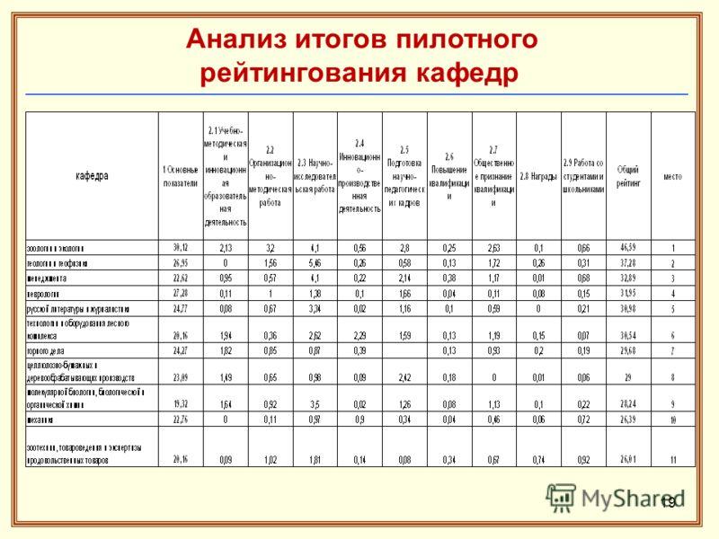 Анализ итогов пилотного рейтингования кафедр 19