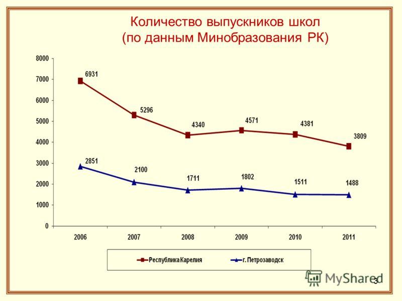 Количество выпускников школ (по данным Минобразования РК) 3