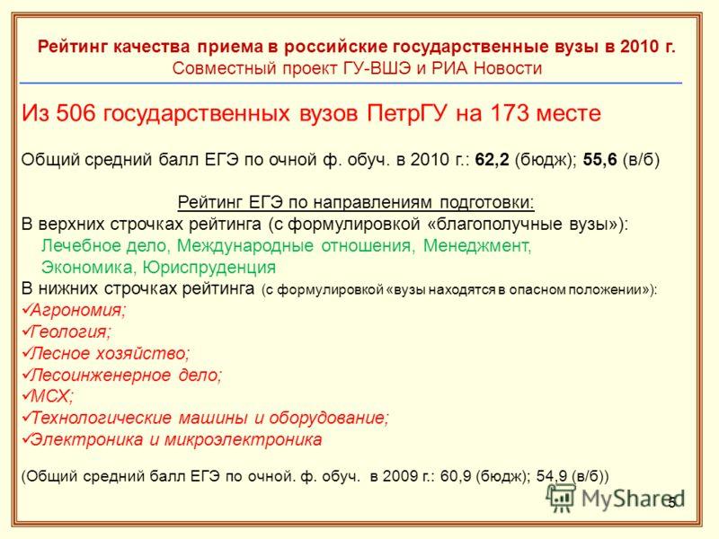 5 Рейтинг качества приема в российские государственные вузы в 2010 г. Совместный проект ГУ-ВШЭ и РИА Новости Из 506 государственных вузов ПетрГУ на 173 месте Общий средний балл ЕГЭ по очной ф. обуч. в 2010 г.: 62,2 (бюдж); 55,6 (в/б) Рейтинг ЕГЭ по н