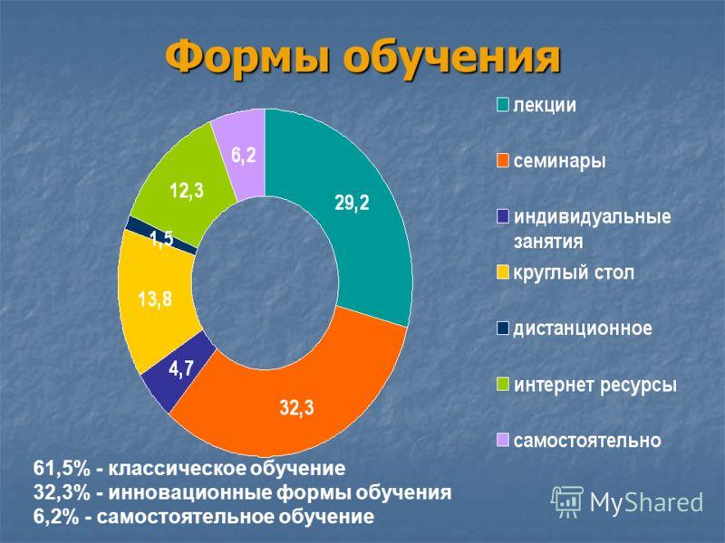 Формы обучения 61,5% - классическое обучение 32,3% - инновационные формы обучения 6,2% - самостоятельное обучение