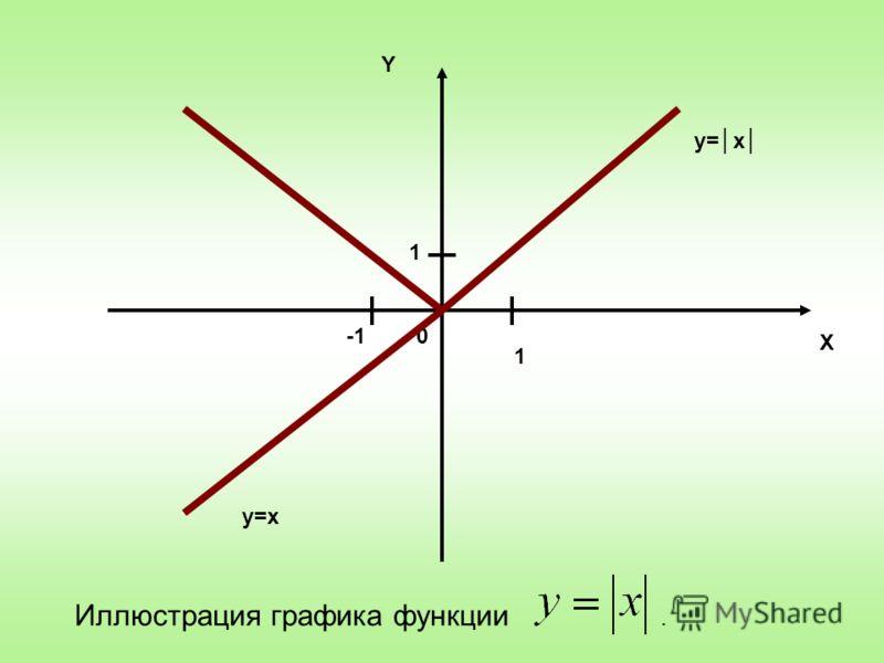 0 X Y 1 1 y=x Иллюстрация графика функции.
