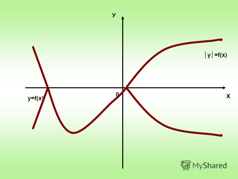 Х У 0 y=f(x)