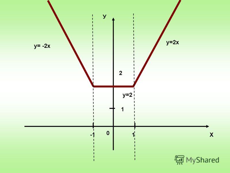 Х У 0 1 1 2 у=2х у=2 у= -2х