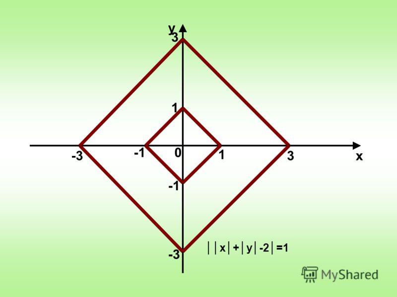 0 х у 1 3 3 -3 х+у-2=1 1