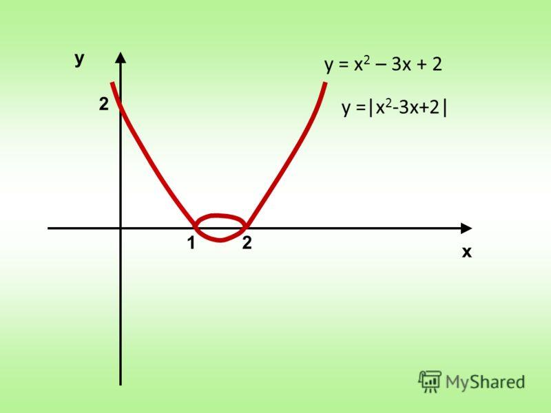 у х 2 12 у = х 2 – 3х + 2 у =|x 2 -3x+2|