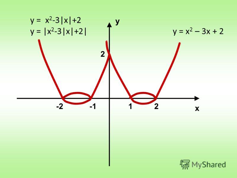 у х 2 21-2 у = х 2 – 3х + 2 у = |x 2 -3|x|+2| у = х 2 -3|х|+2