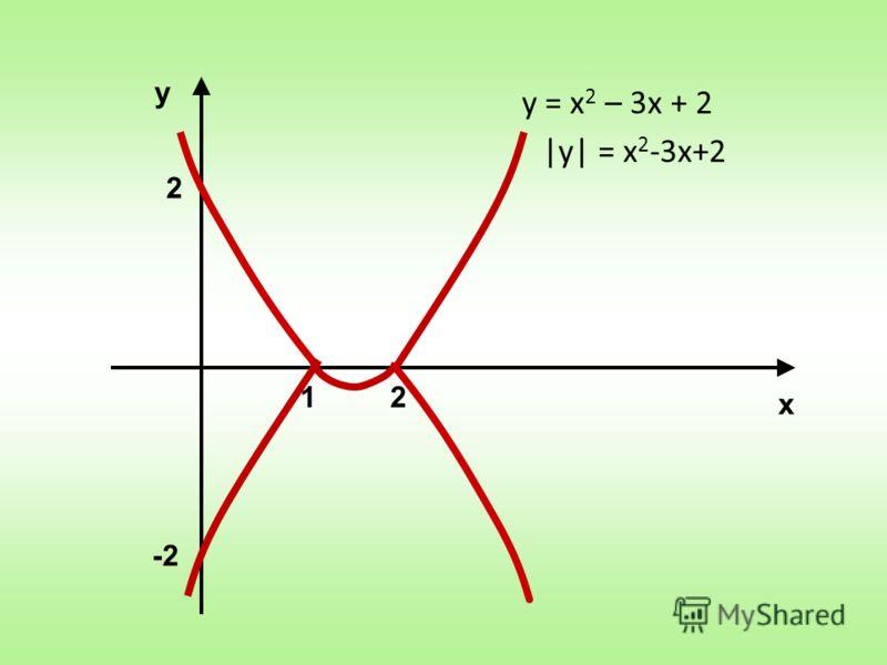 у х у = х 2 – 3х + 2 |у| = x 2 -3x+2 12 -2 2
