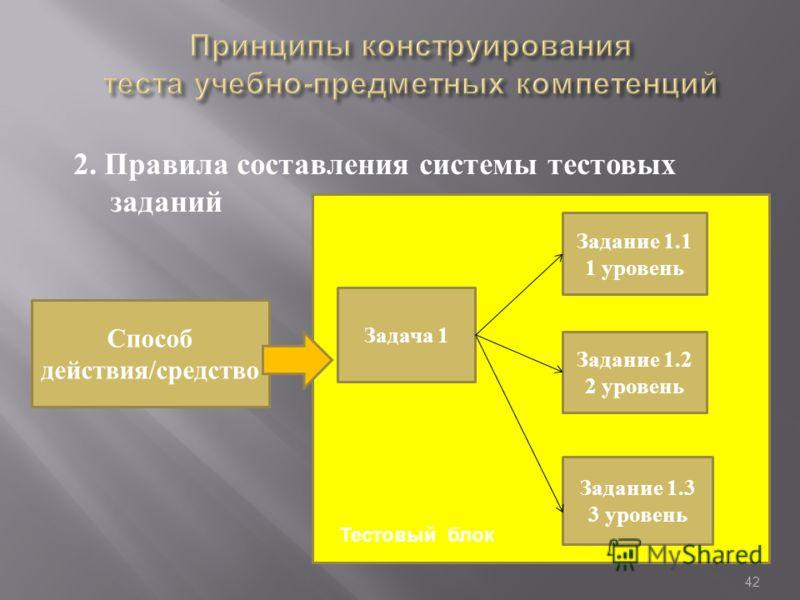 2. Правила составления системы тестовых заданий 42 Способ действия/средство Задача 1 Задание 1.1 1 уровень Задание 1.2 2 уровень Задание 1.3 3 уровень Тестовый блок