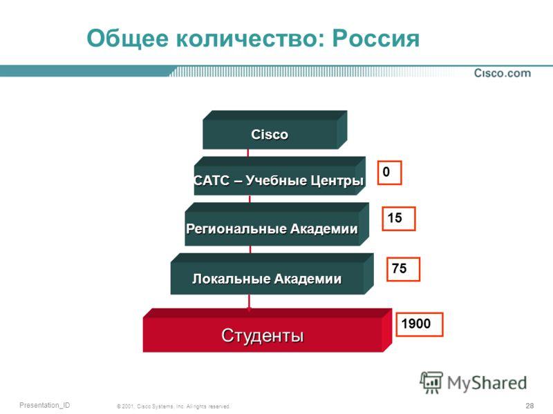 28 © 2001, Cisco Systems, Inc. All rights reserved. Presentation_ID Общее количество: Россия Cisco CATC – Учебные Центры CATC – Учебные Центры Региональные Академии Локальные Академии 0 1515 75 Студенты 1900
